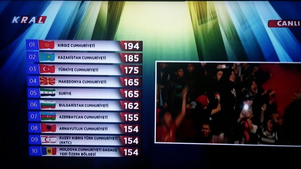 Kirgistan wygrał Turkowizję 2015!