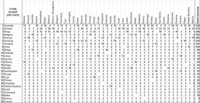 Hipotetyczne wyniki Eurowizji 2016 wg zasad obowiązujących w latach 2013-2015