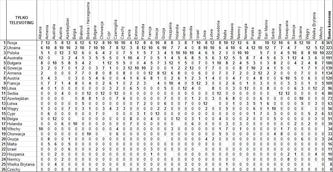Szczegółowe wyniki televotingu Eurowizji 2016