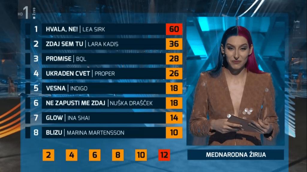 Tabela głosowania jurorskiego (fot. RTV SLO)