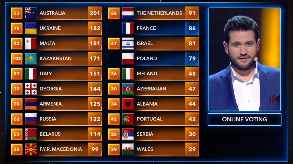 Eurowizja Junior 2020, głosowanie online, Miński