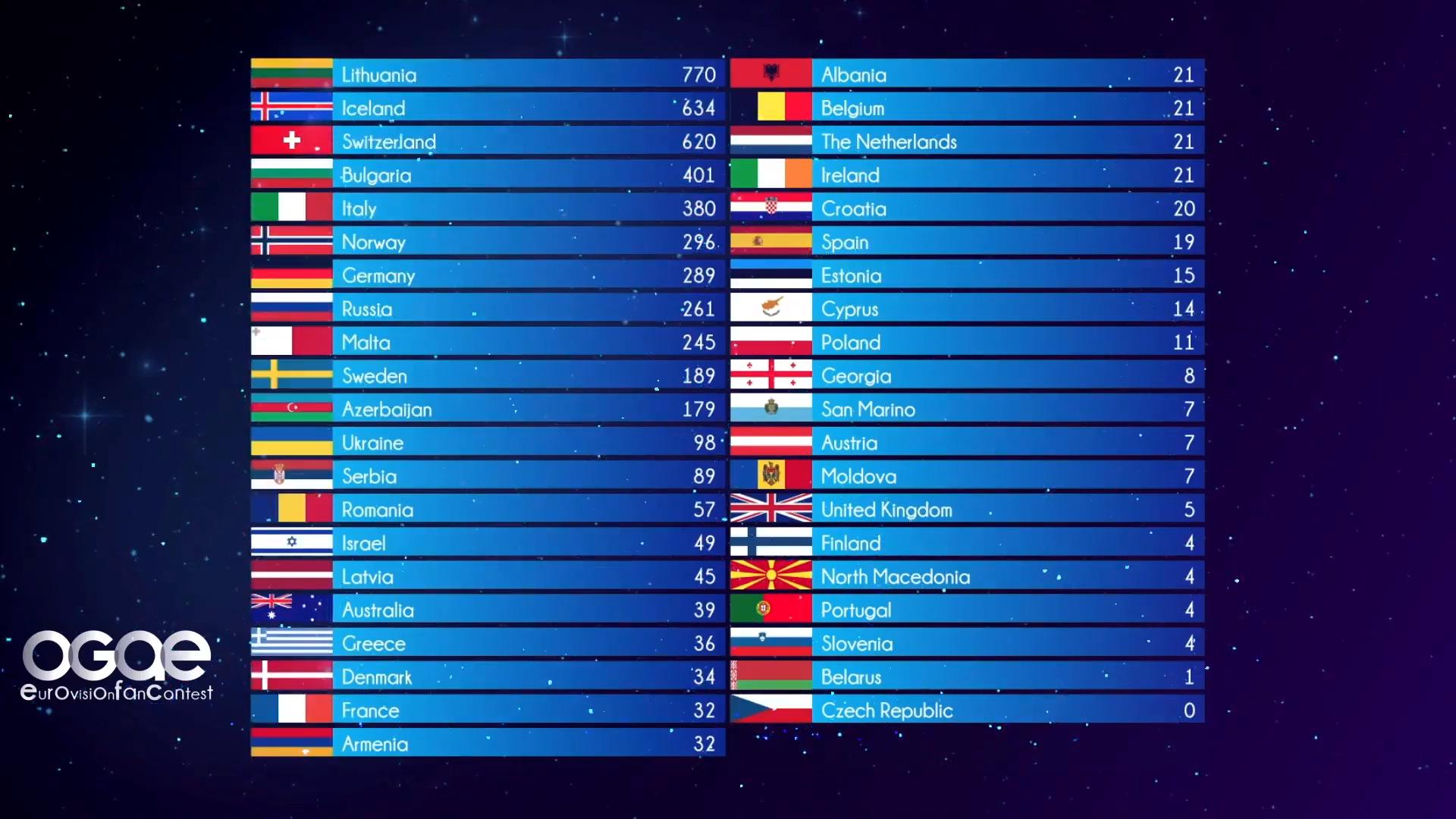 OGAE Eurovision Fan Contest