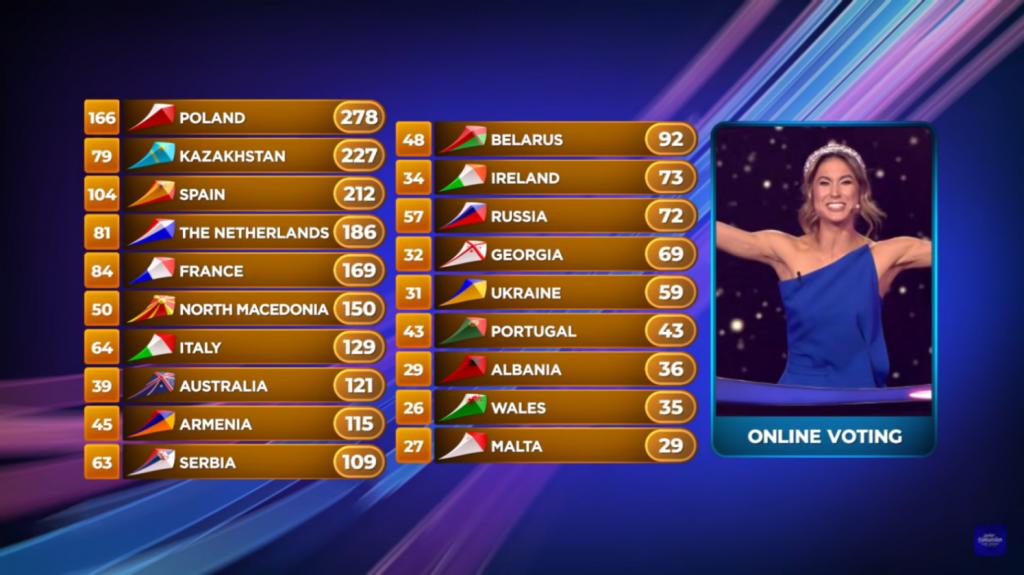 Eurowizja Junior 2020, głosowanie online