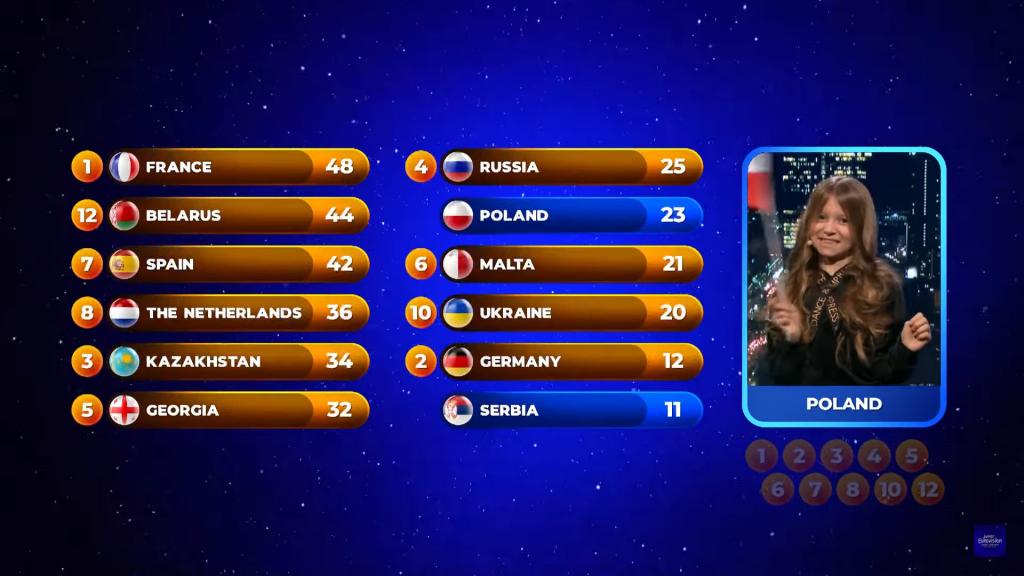 Eurowizja Junior 2020, głosowanie