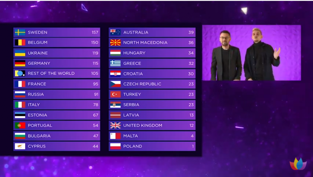 OGAE Video Contest 2020 wyniki
