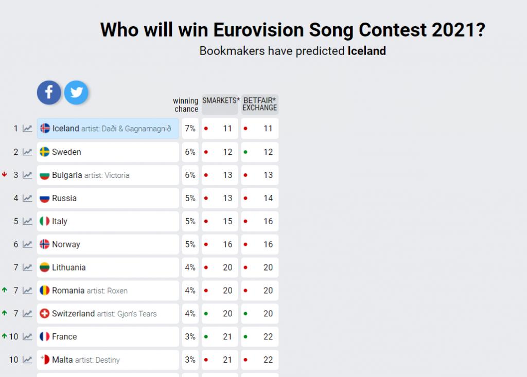 Eurowizja 2021 bukmacherzy