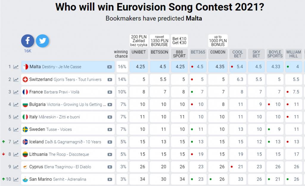 Eurowizja 2021, bukmacherzy, tabela