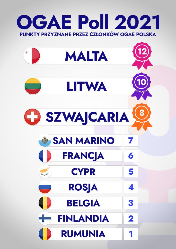 Eurowizja 2021, OGAE Poll 2021, OGAE Polska