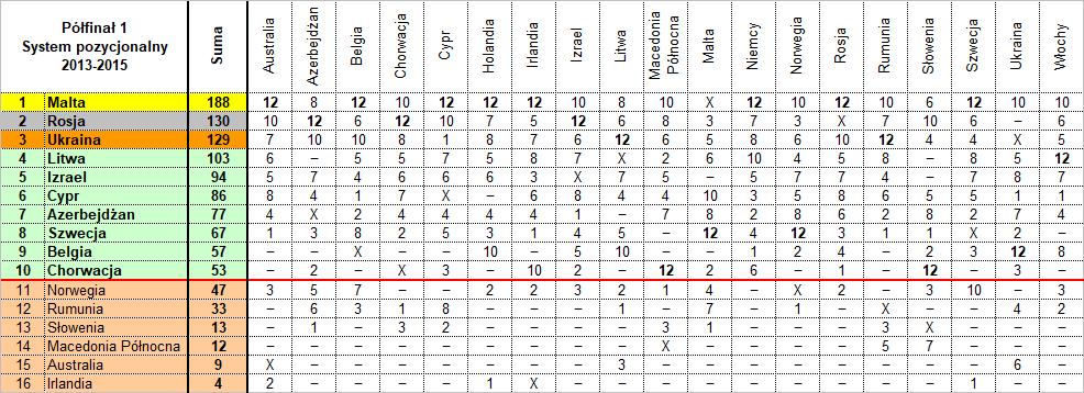 Eurowizja 2021, Policzyć muzykę, półfinał pierwszy