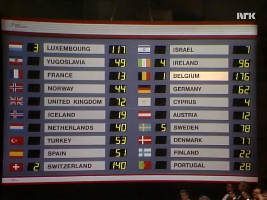 Eurowizja 1986, wyniki