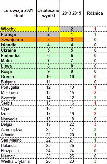 Eurowizja 2021, policzyć muzykę, tabela szósta