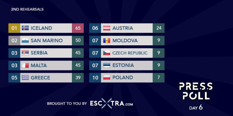Eurowizja 2021, press poll, dzień szósty