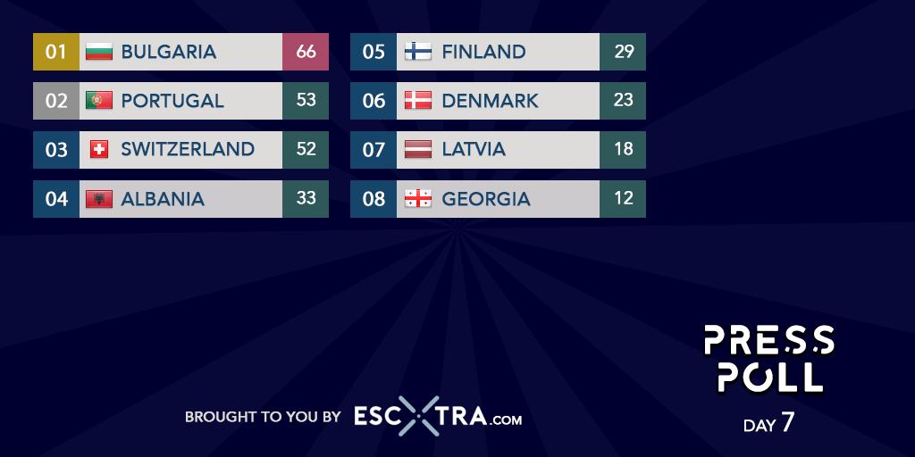 Eurowizja 2021, poll, dzień siódmy