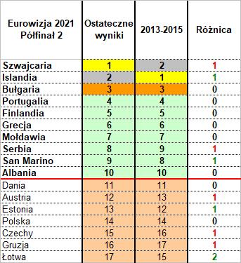 Eurowizja 2021, policzyc muzykę, polfinal drugi