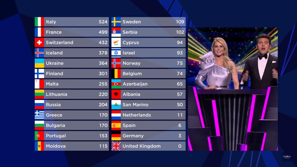 Eurowizja 2021, Włochy, zwycięzca
