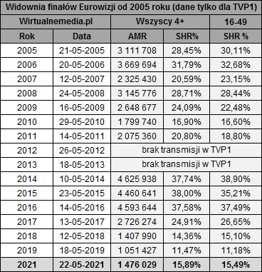 Eurowizja 2005 - Eurowizja 2021