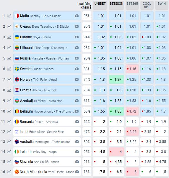 Eurowizja 2021, bukmacherzy, pierwszy półfinał