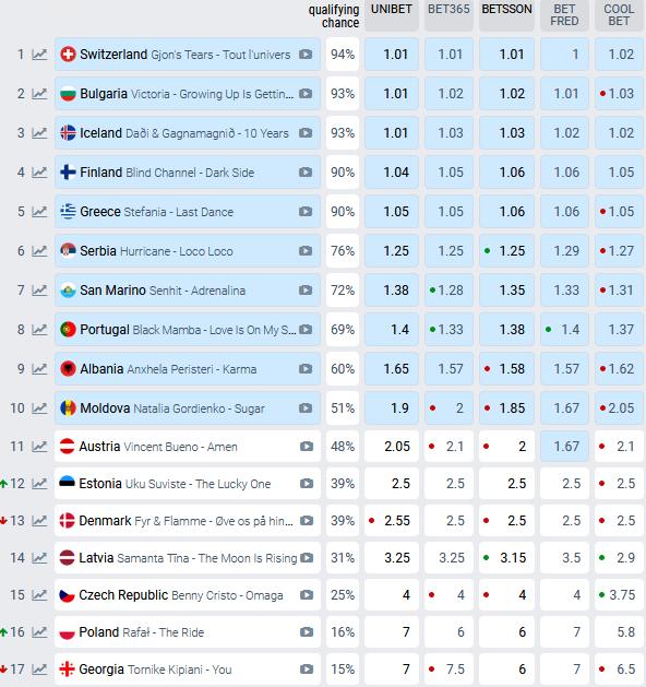Eurowizja 2021, bukmacherzy, drugi półfinał