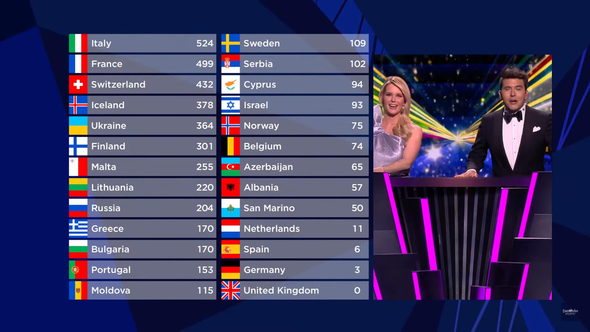 Eurowizja 2021, Włochy, wyniki