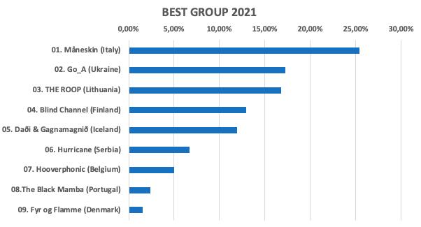 Eurowizja, najlepsza grupa, ESC Radio Awards 2021